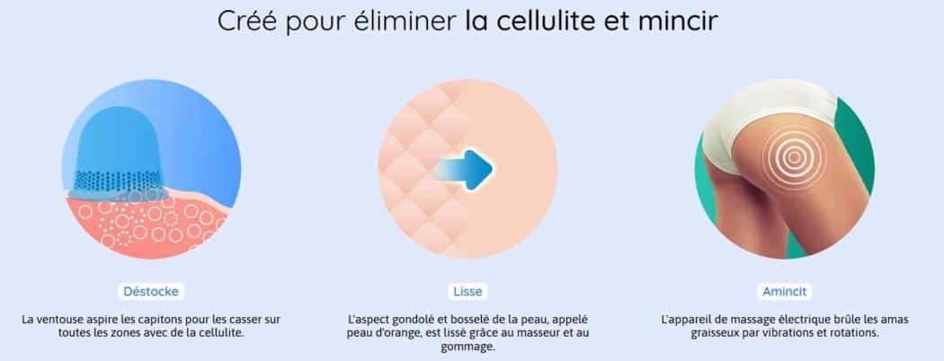 Cellublue - tout savoir sur leurs produits minceur et anti-cellulite - 3